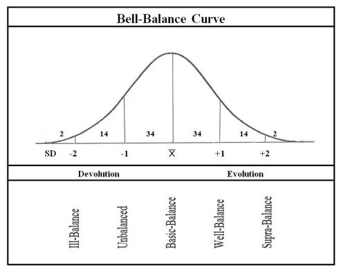 Chap 30 Bell Curve 2