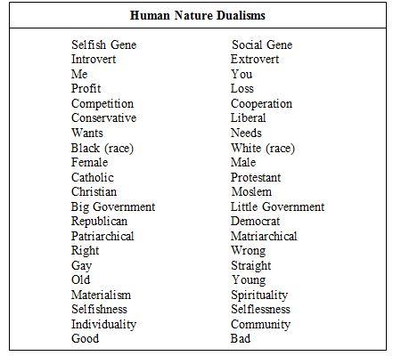 human dualism chart